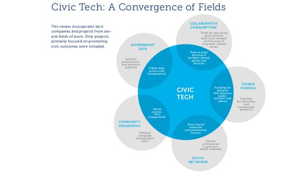 The Emergence of Civic Tech