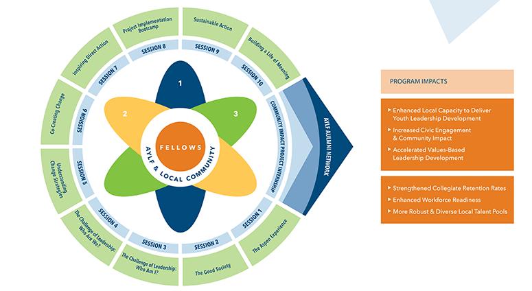 <center>The AYLF Program Model</center>